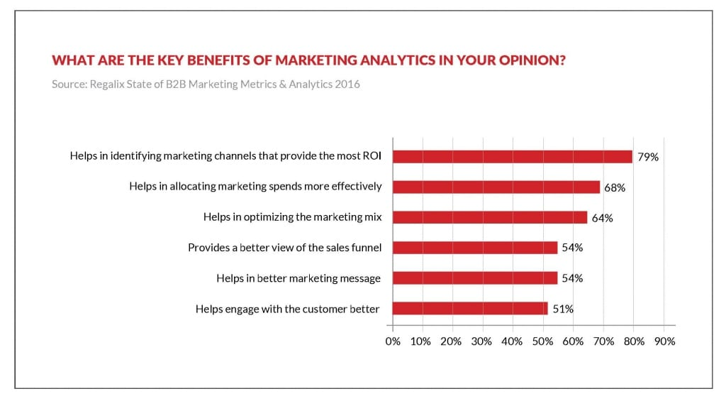 benefits of Marketing analytics